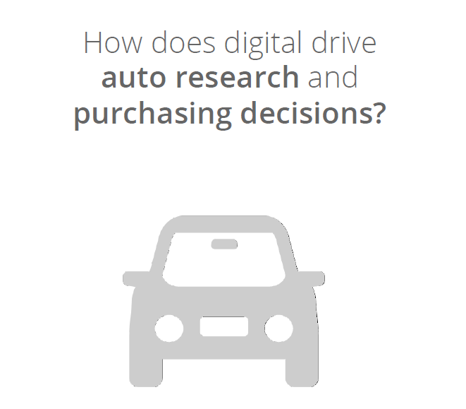 Digital Purchase - Strong Automotive