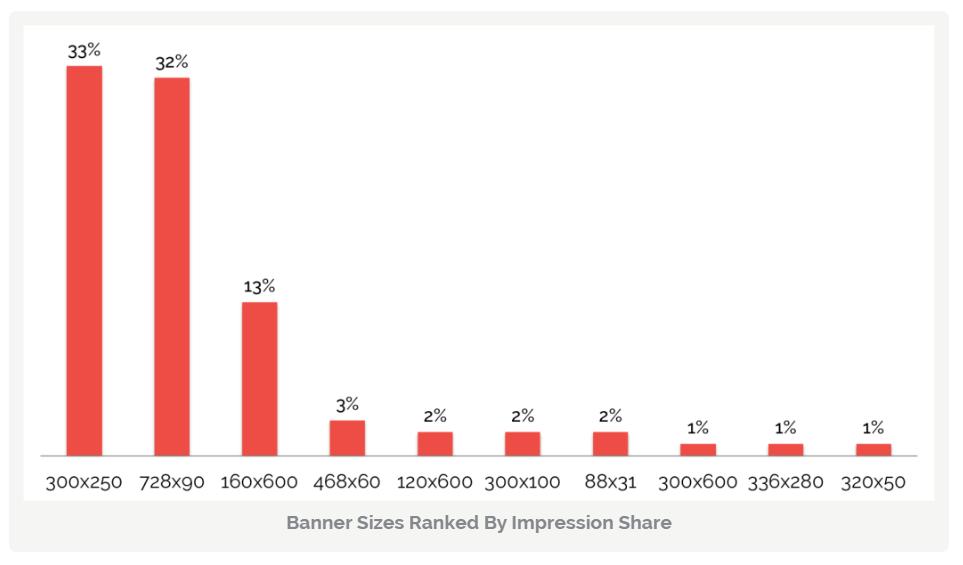 Most popular google adwords banner sizes кк заказать контекстную рекламу на яндексе