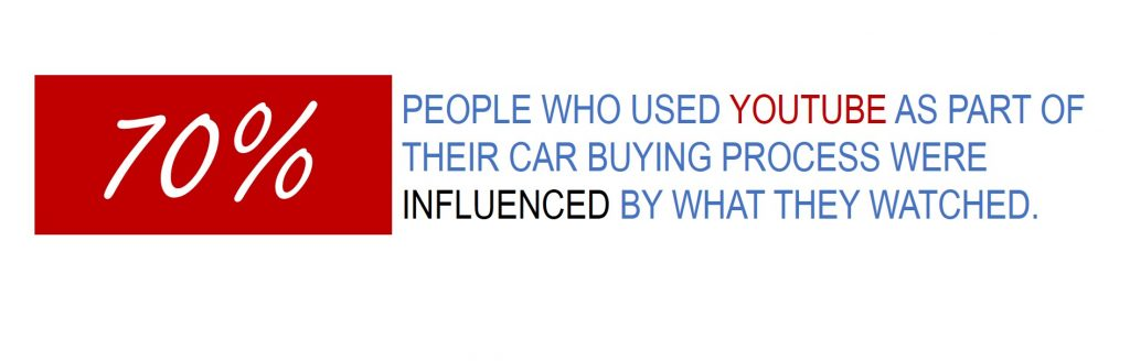 Car Shopper Statistics - 70 percent of shoppers are influenced by youtube