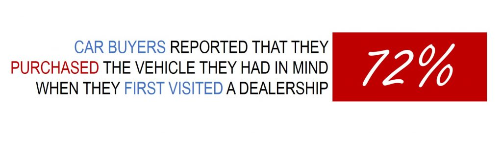 Car Shopper Stats - 72 percent buy what they intended