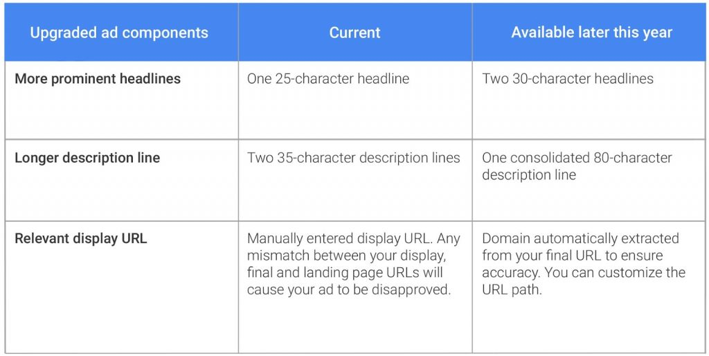Google AdWords Ads Comparison