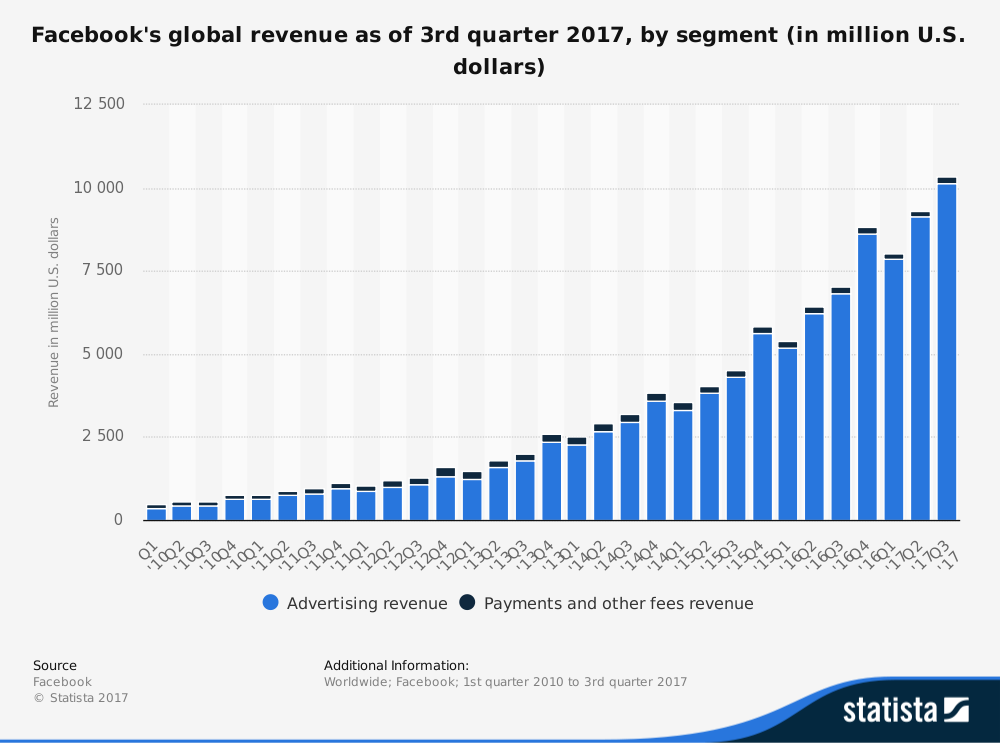 Facebook Market Revenue