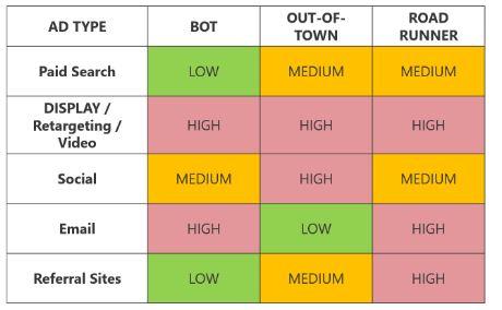 Bot traffic chart