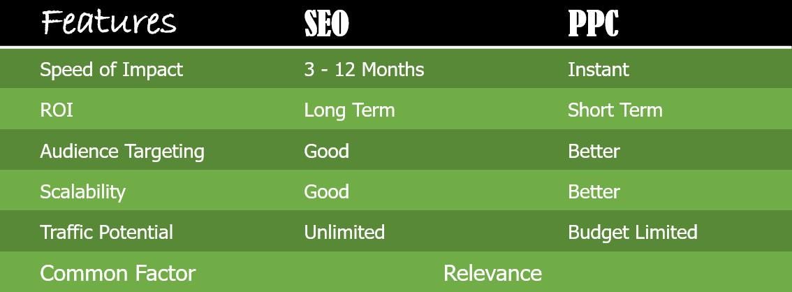 SEO vs. PPC Chart